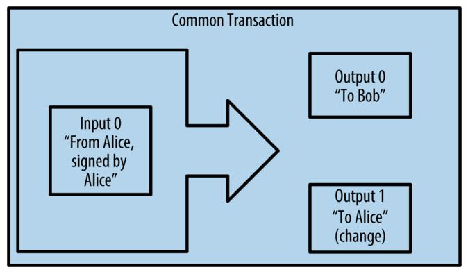 Proj Bitcoin 1: Setting up a Private Regtest Blockchain