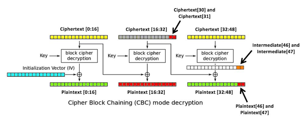 Proj 14: Padding Oracle Attack (15 pts  + 20 pts  extra credit)