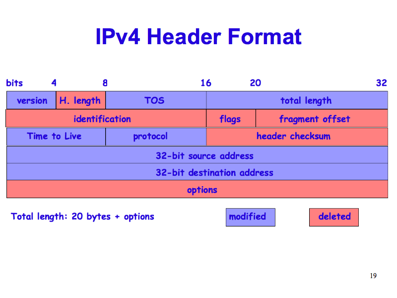 Official Internet Protocol Standards